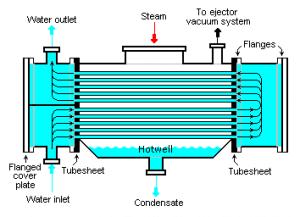 کندانسورهای خنک شونده با آب